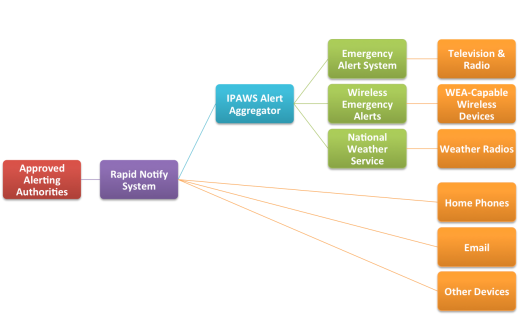 Ipaws And Wea Explained Rapid Notify Blog