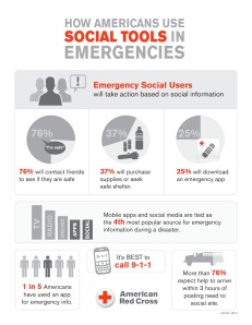 Social Media Red Cross Data Infographic