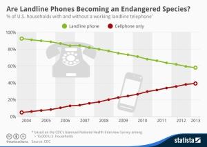 Statista-Infographic_2072_landline-phones-in-the-united-states-