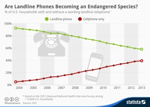 Statista-Infographic_2072_landline-phones-in-the-united-states-