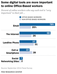 Pew Research Center survey